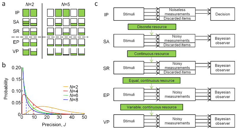 current models of visual working memory